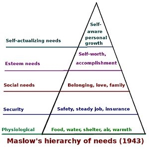 2014APR17 Maslow_hierarchy_of_needs